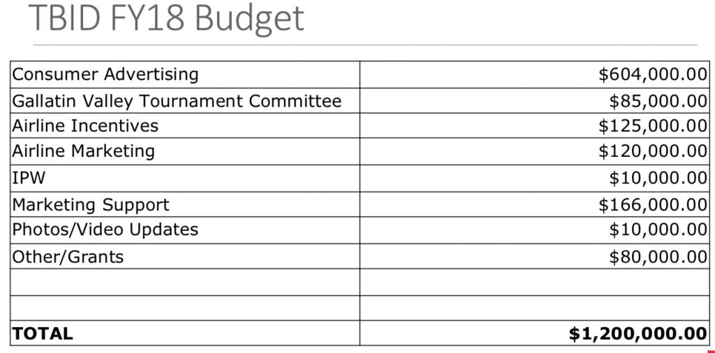 BTID Budget